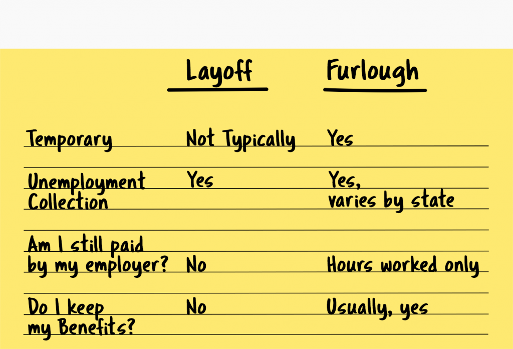 difference between layoff and furlough chart